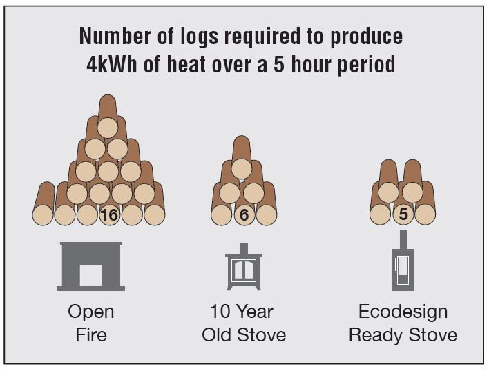 Number of logs required to produce 4kWH of heat over a 5 hour period